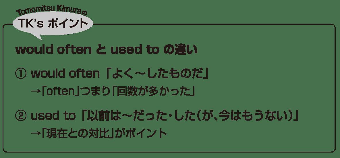 助動詞13・14のポイント アイコンあり
