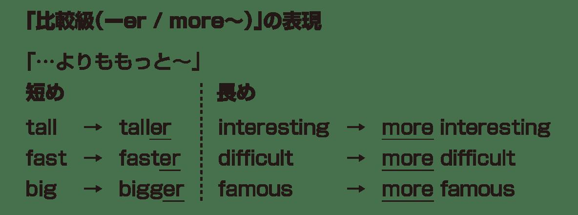 高校英語文法 比較3・4のポイント アイコンなし
