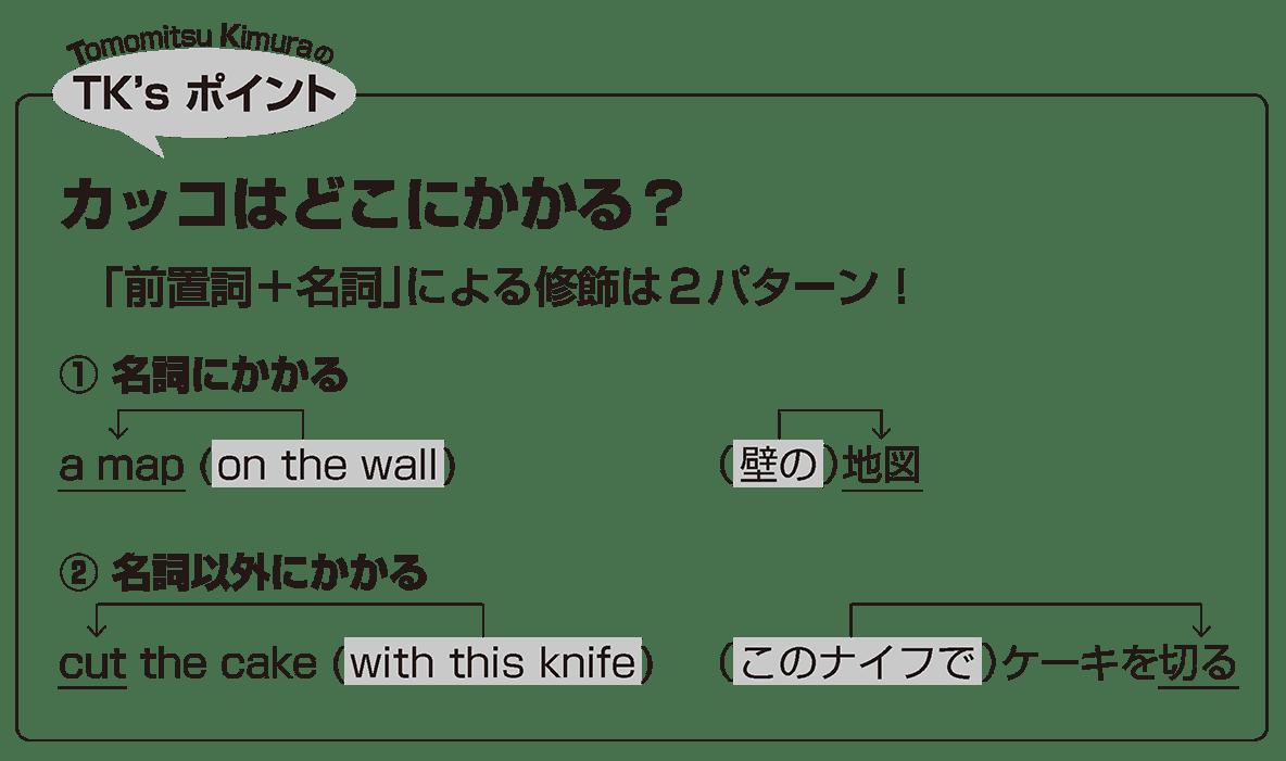 英語構文 前置詞+名詞の眺め方2 TK'sポイント
