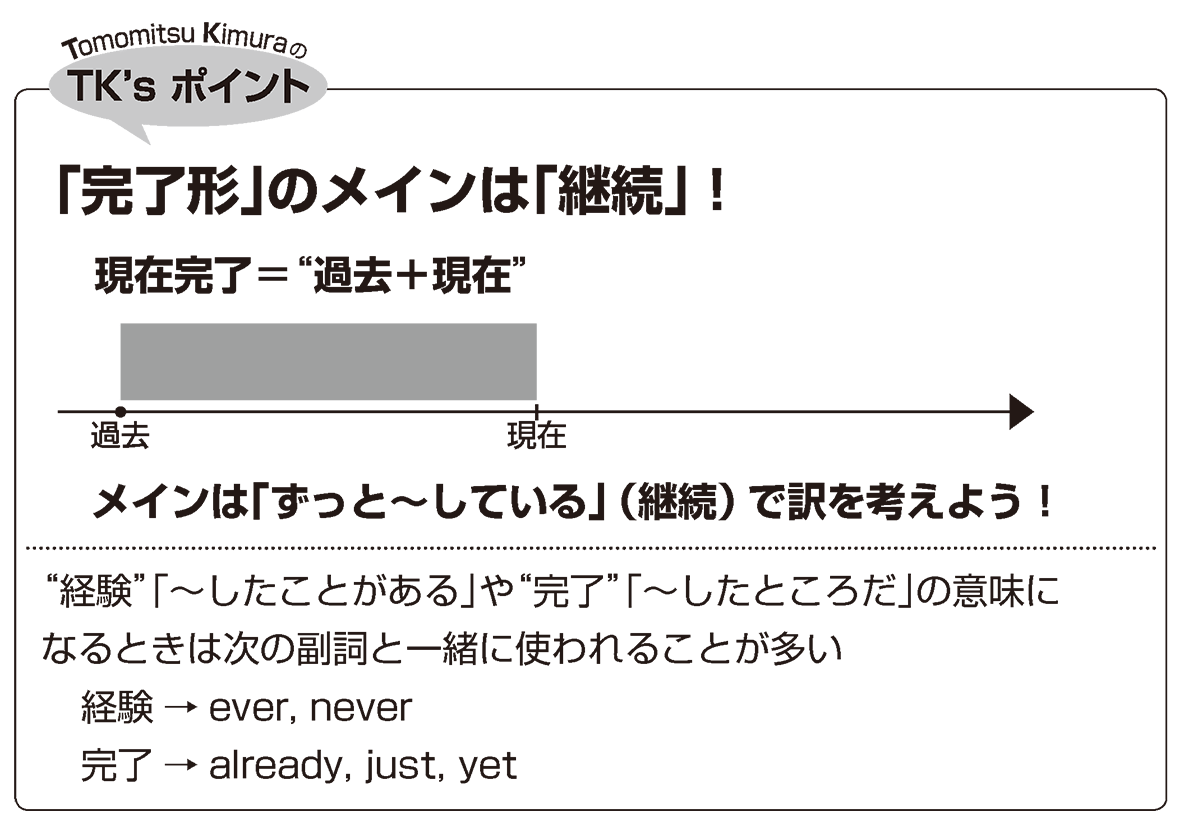 英語構文 動詞の眺め方10 TK'sポイント