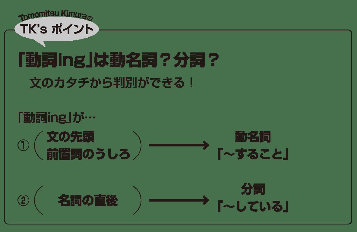 英語構文 準動詞の眺め方9 TK'sポイント