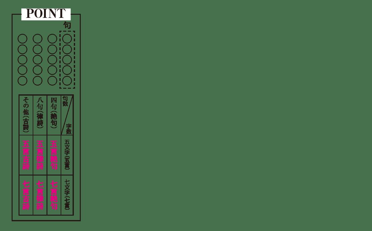 高校漢文 10章1 POINTの図