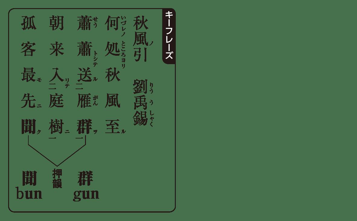 高校漢文 10章2 キーフレーズ