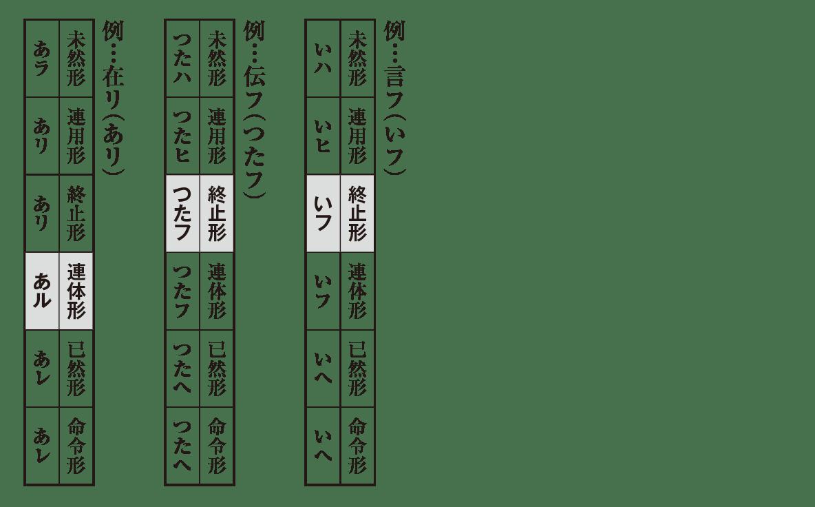 活用表3つ