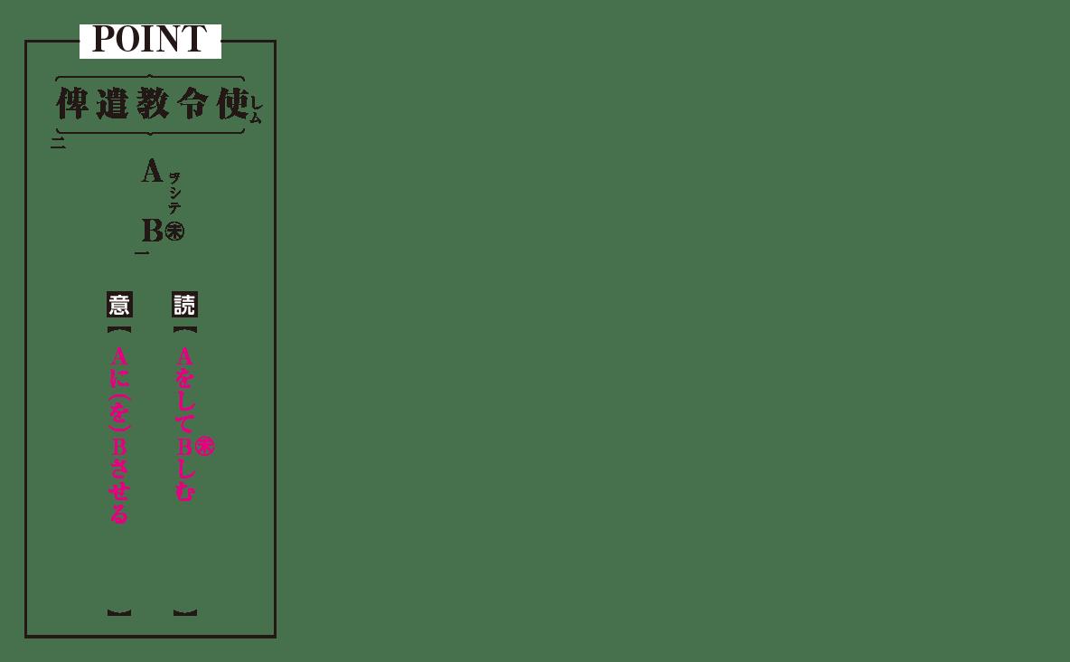 高校漢文 3章1 POINTの図
