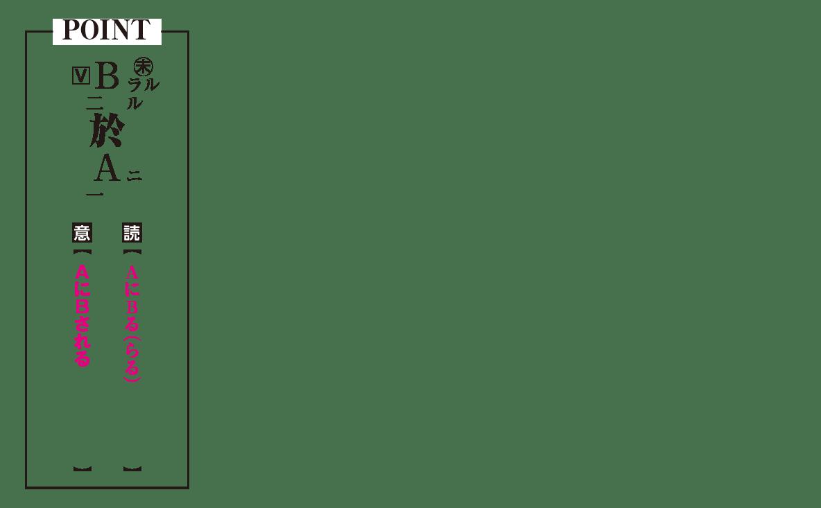 高校漢文 4章1 POINTの図