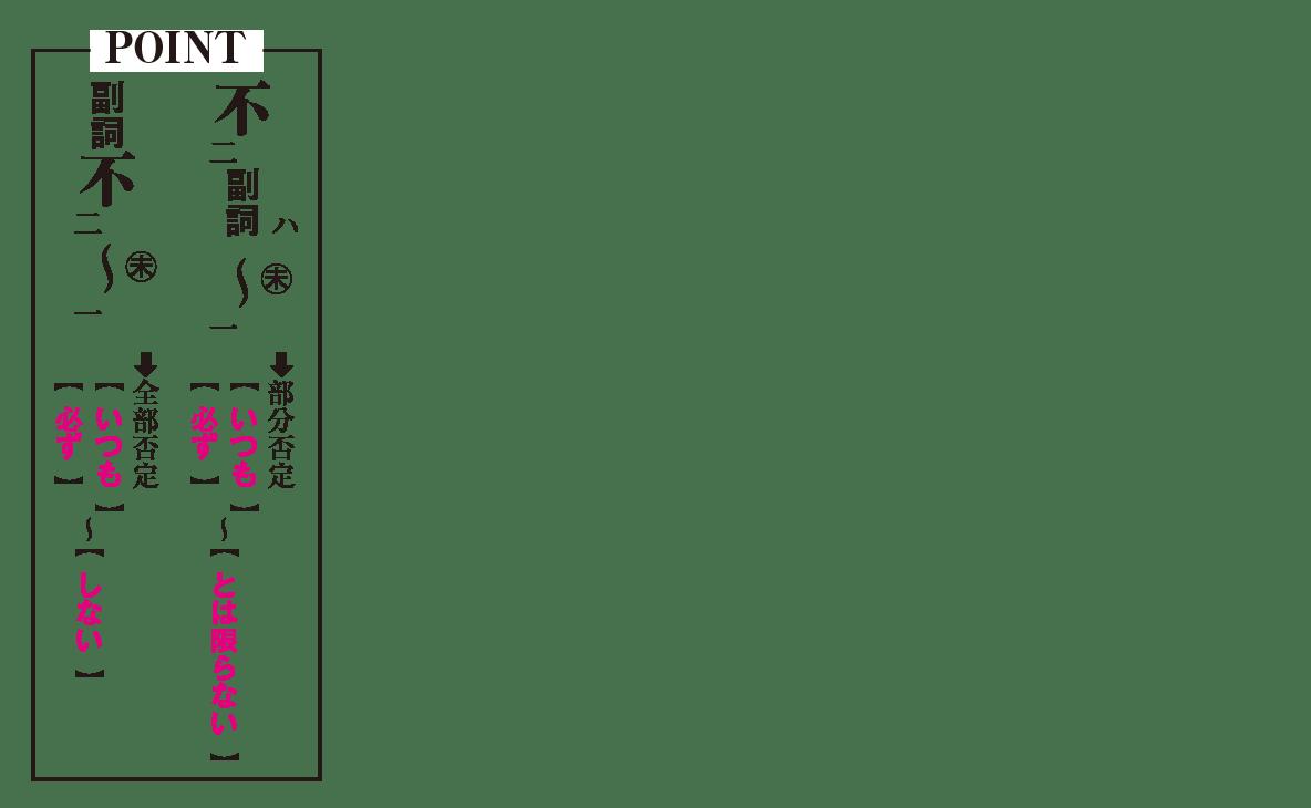 高校漢文 5章7 POINTの図