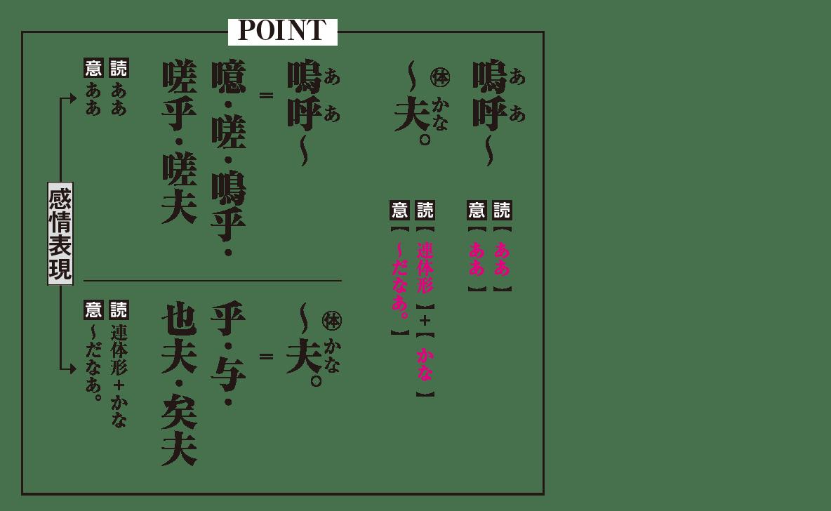 高校漢文 6章8 POINTの図