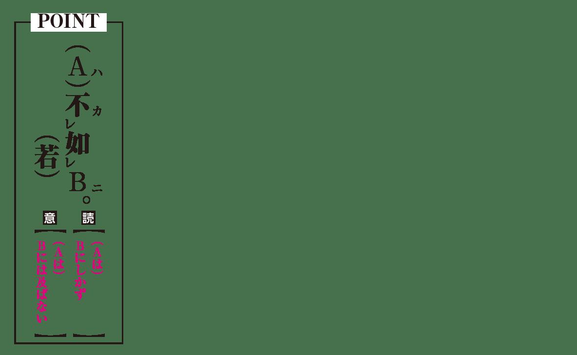高校漢文 7章1 POINTの図