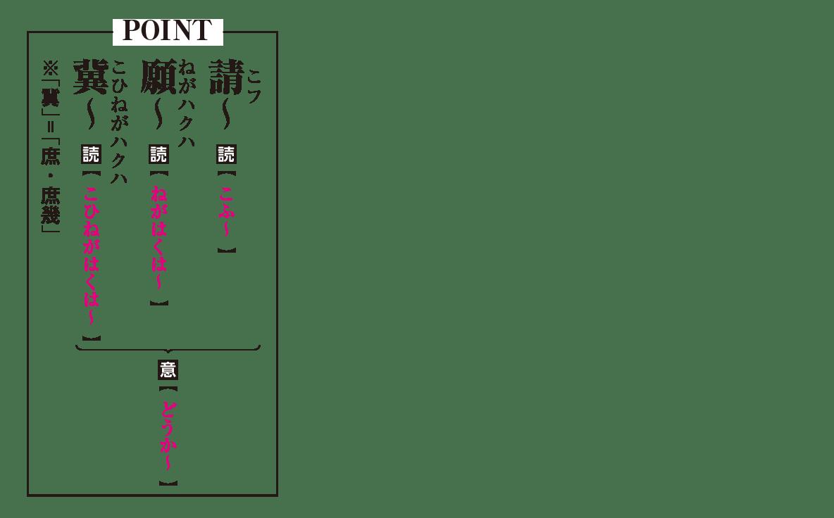 高校漢文 8章3 POINTの図