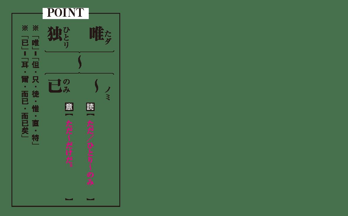 高校漢文 9章1 POINTの図