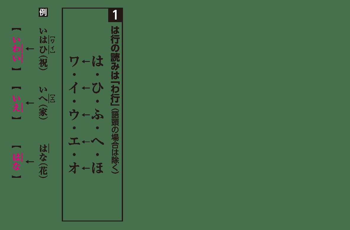 高校古文 1章1 読み方1