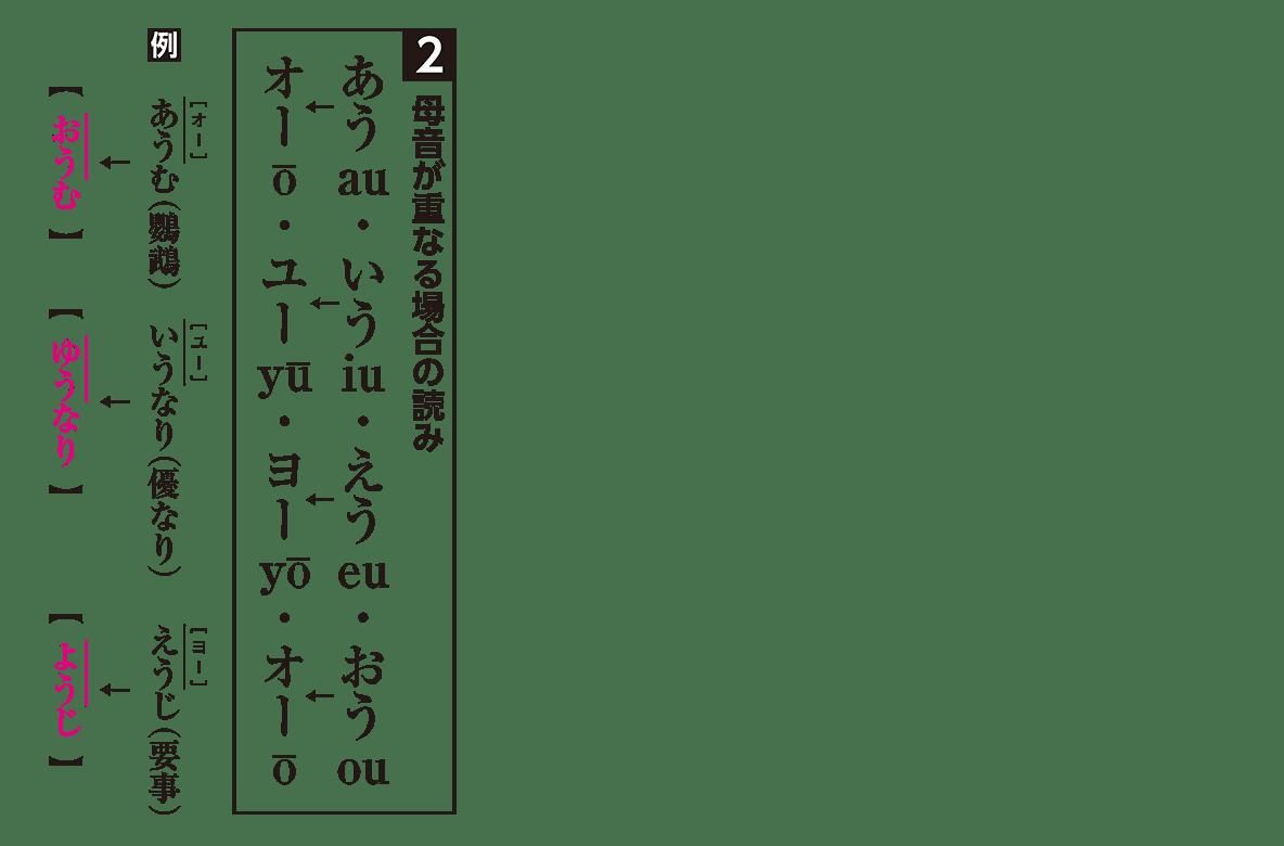 高校古文 1章1 読み方2