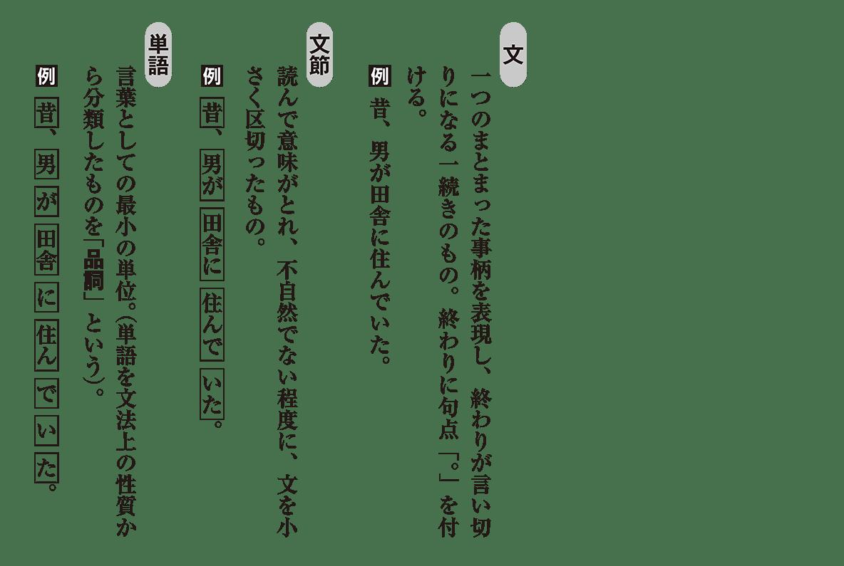 高校古文 1章2 文・文節・単語
