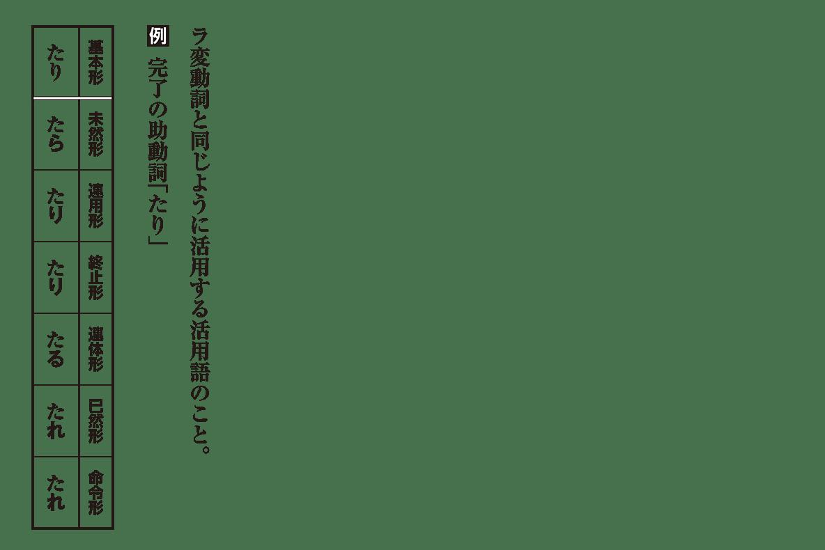 高校古文 1章5 「たり」の活用