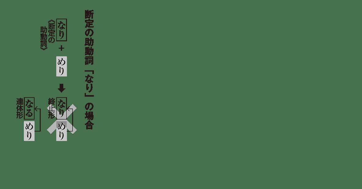 高校古文 1章5 断定の助動詞「なり」の場合
