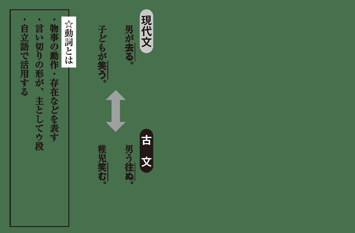高校古文 2章1 現代文と古文の比較
