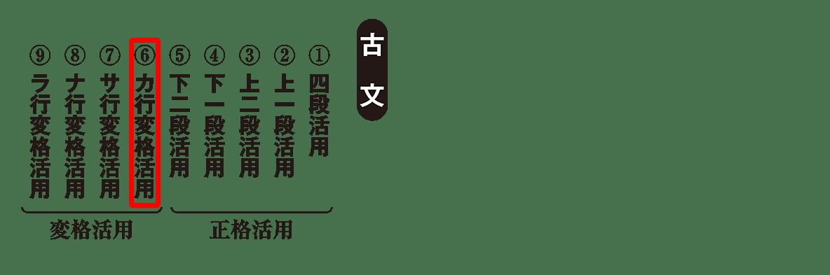 高校古文 2章1 動詞の活用(カ行ハイライト)