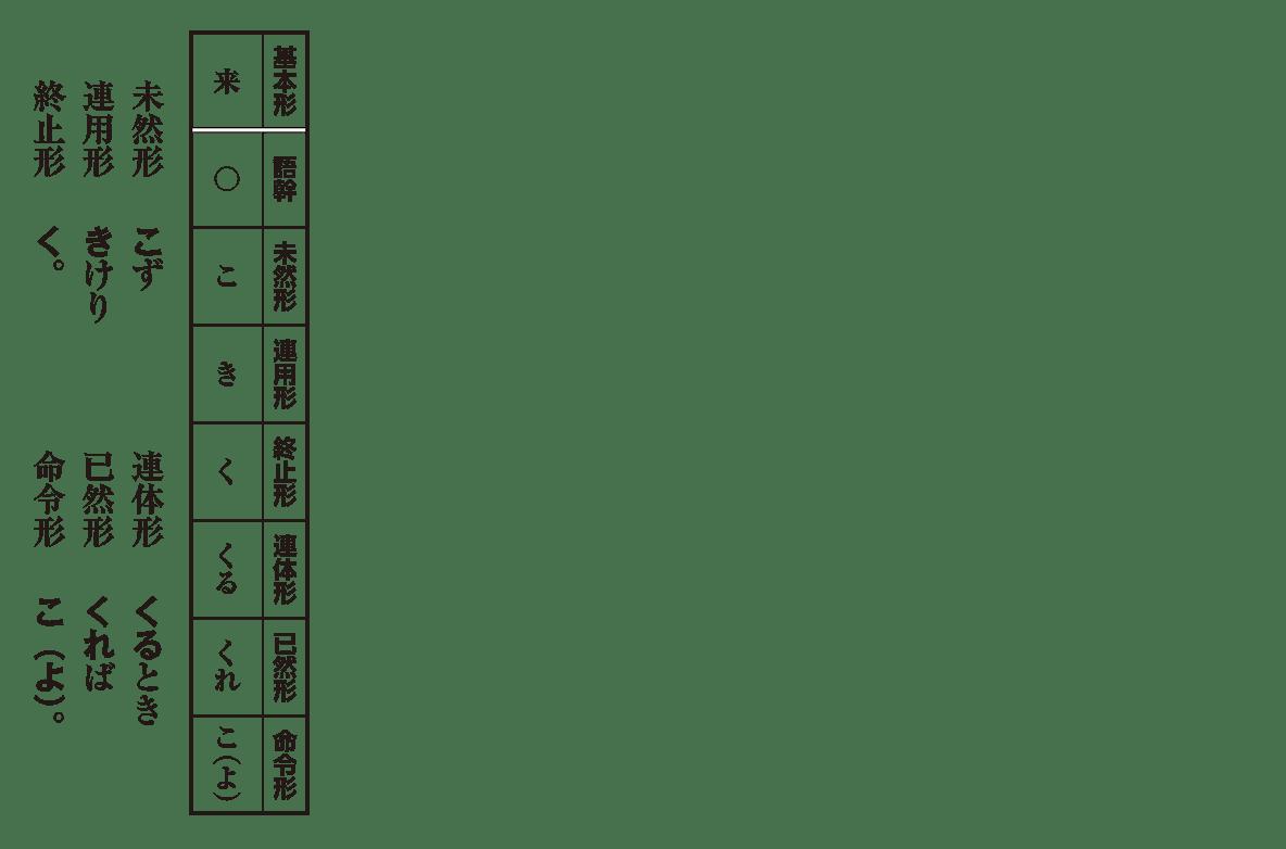 高校古文 2章2 「来」の活用表