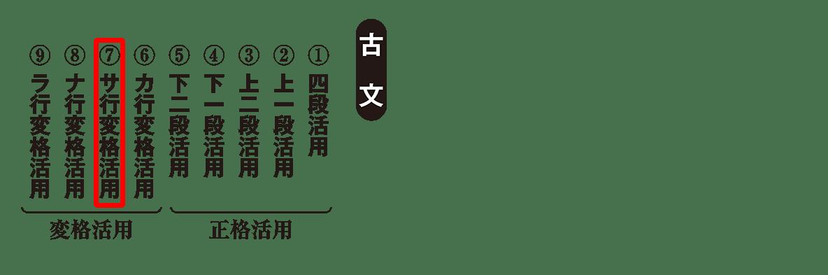 高校古文 2章1 動詞の活用(サ行ハイライト)