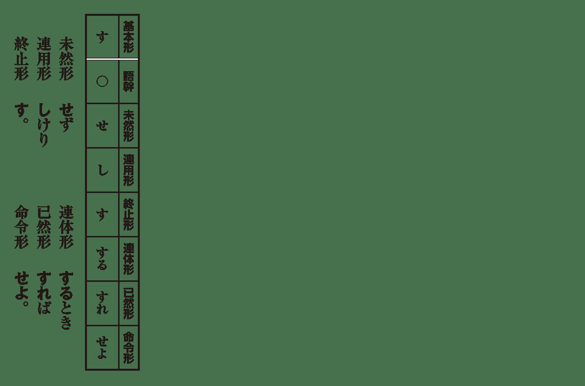 な ぎょ う へん かく 活用 古文 カ行変格活用 - Wikipedia