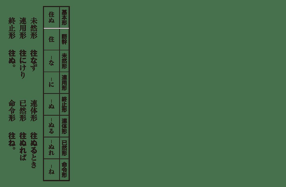 な ぎょ う へん かく 活用 古文 ナ行変格活用 - Wikipedia