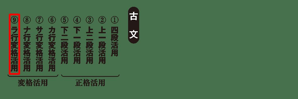 高校古文 2章1 動詞の活用2(ラ行ハイライト)