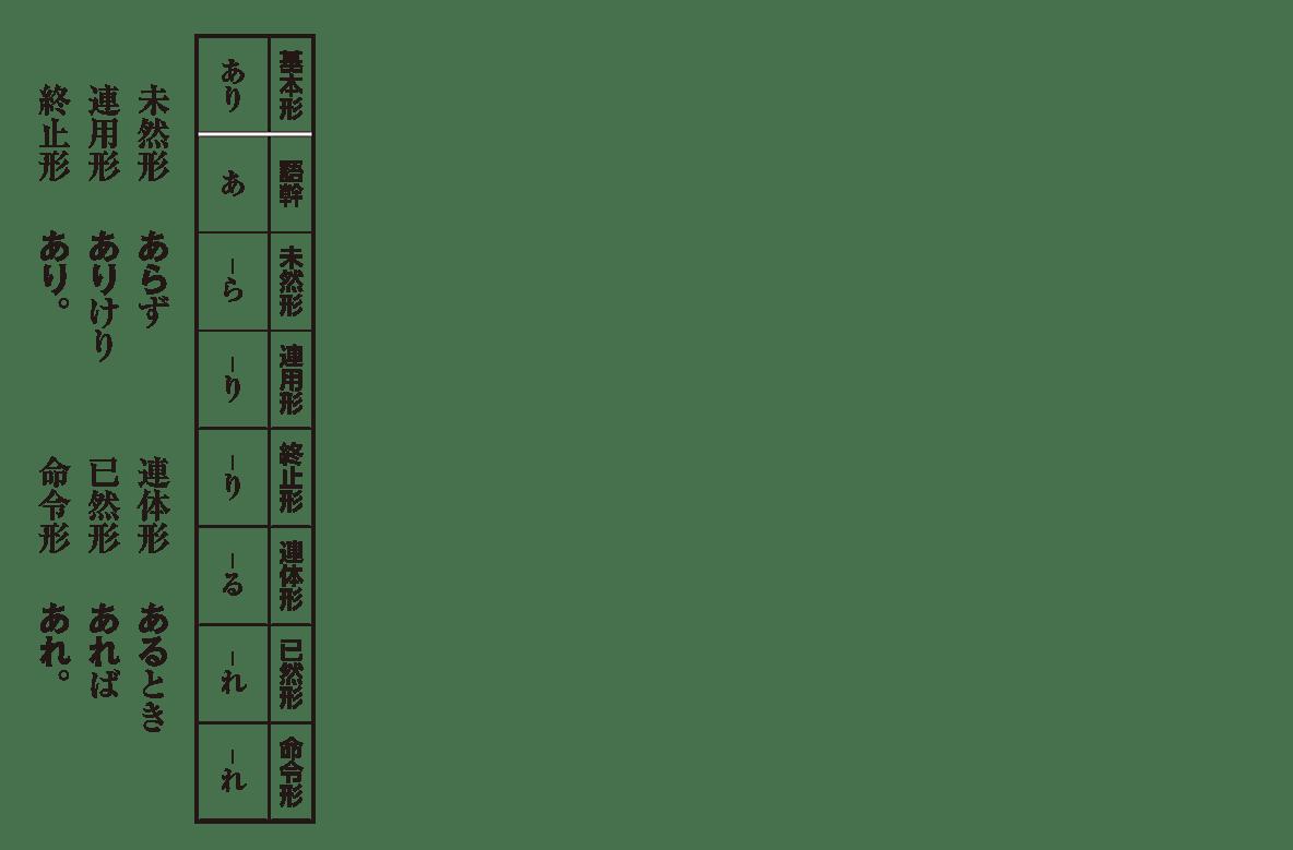 高校古文 2章2 「あり」の活用表