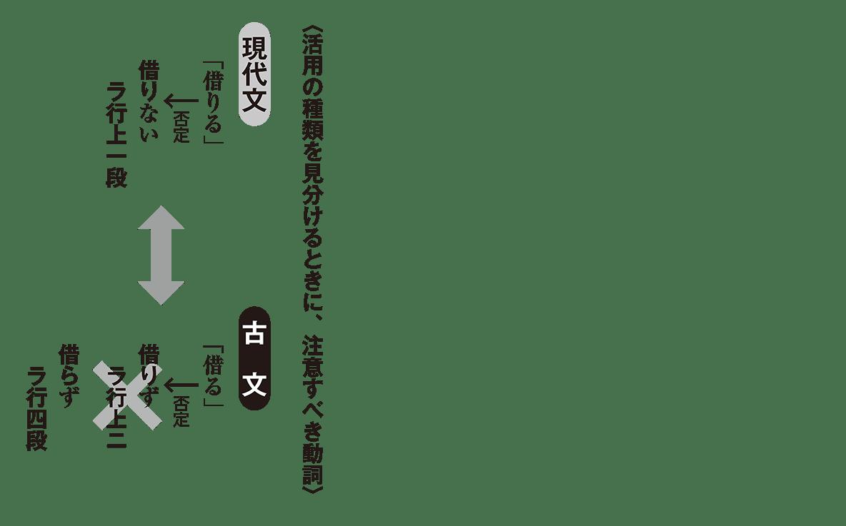 高校古文 2章4 現代文と古文の比較