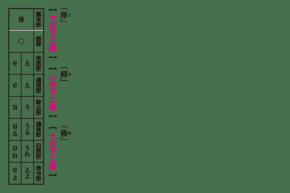 高校古文 2章4 「得」「経」「寝」