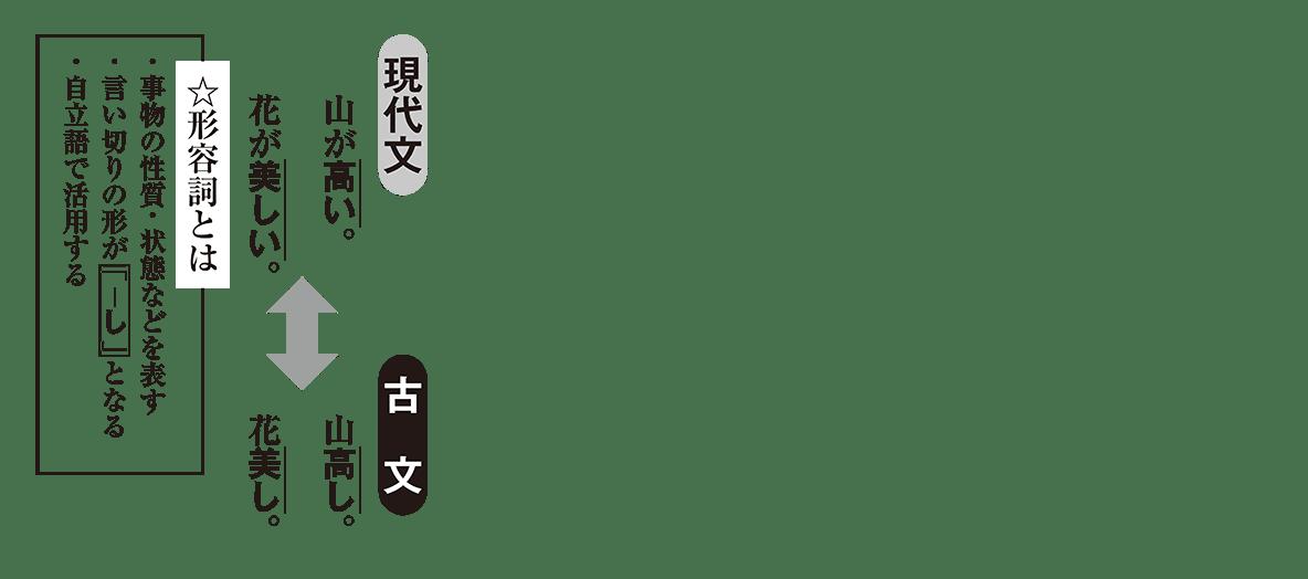 高校古文 2章5 現代文と古文の比較