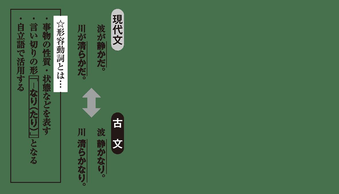 高校古文 2章6 現代文と古文の比較
