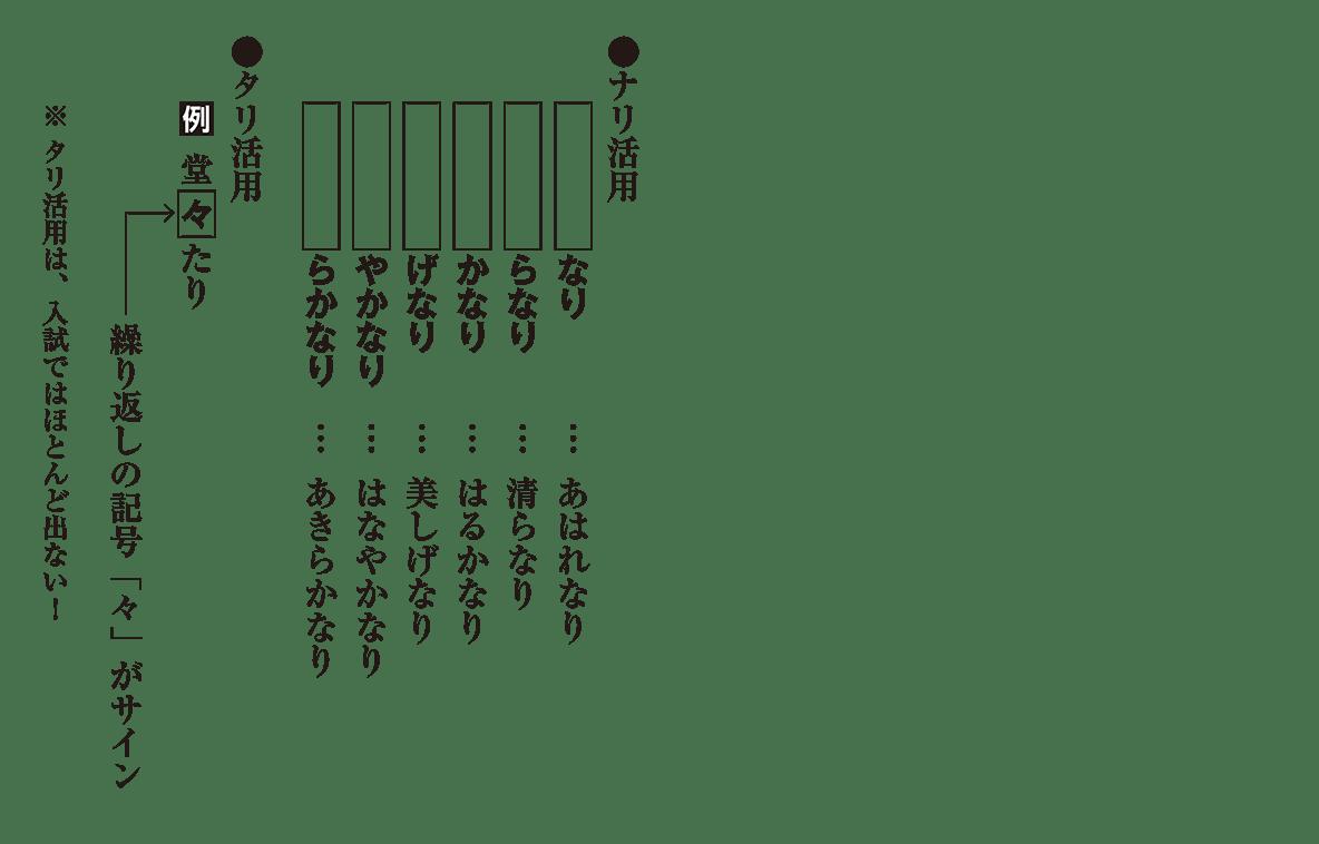 高校古文 2章5 よく出る形容動詞のパターン