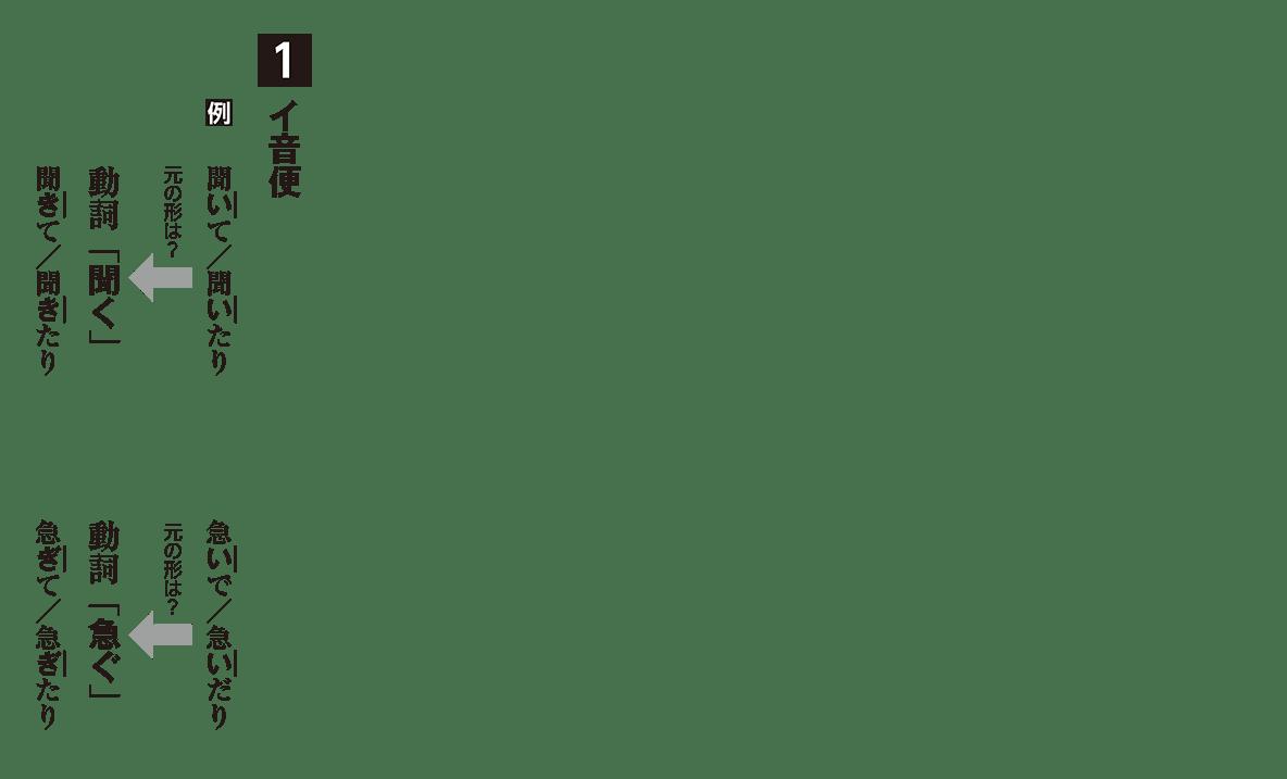 高校古文 2章8 イ音便