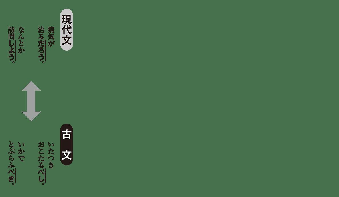 高校古文 3章10 現代文と古文の比較