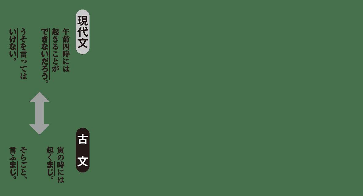 高校古文 3章13 現代文と古文の比較