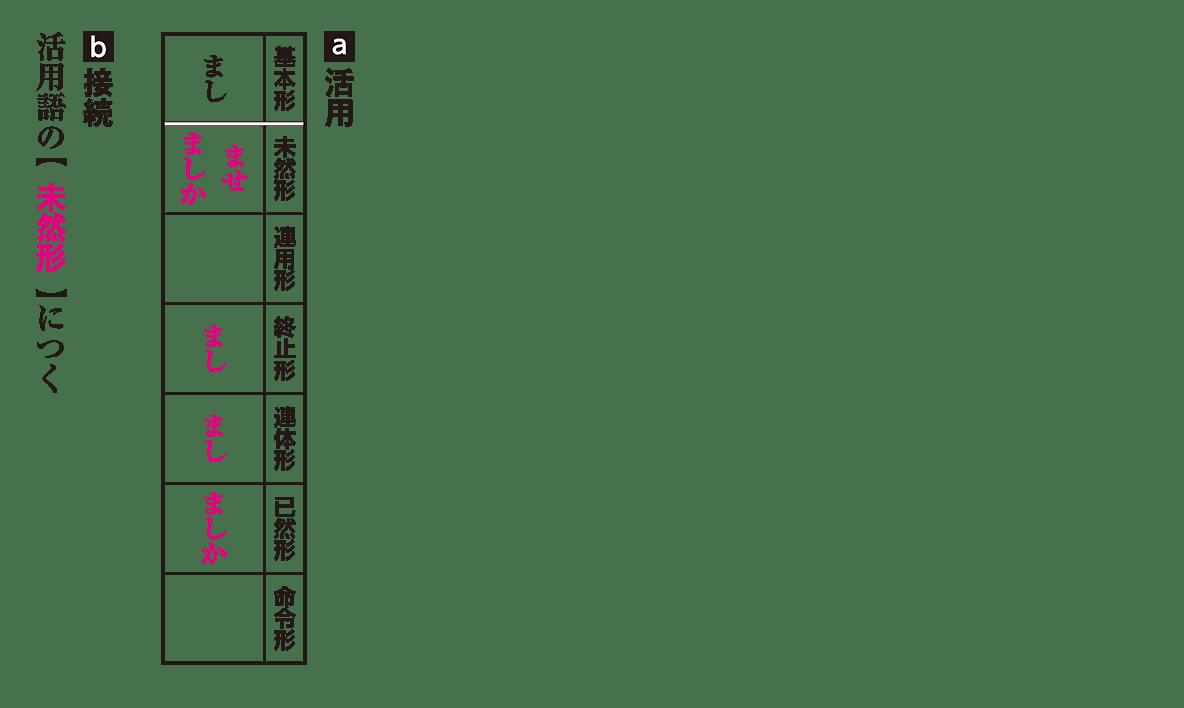 高校古文 3章17 活用と接続