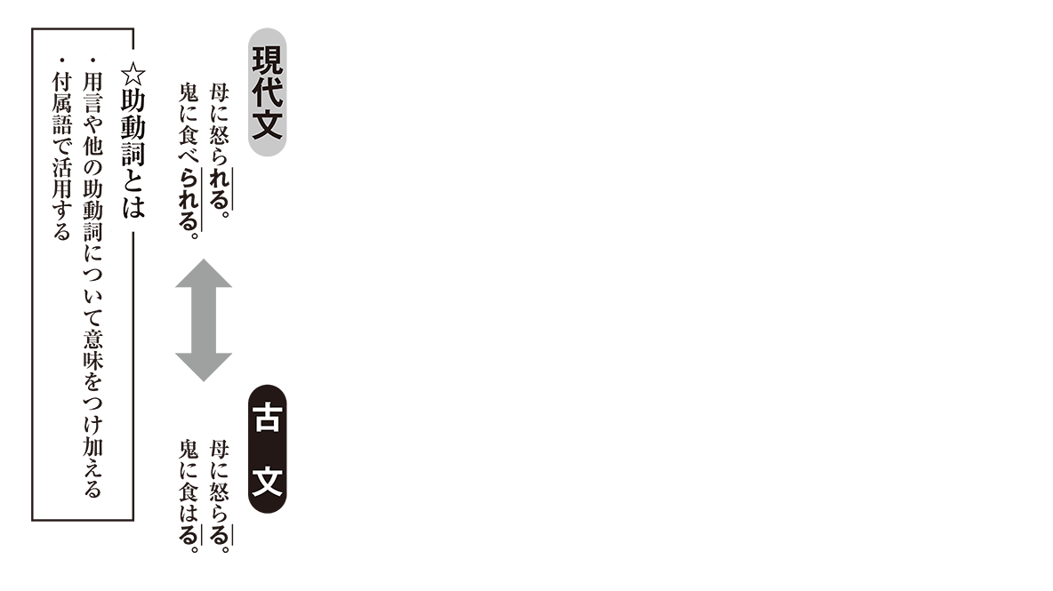高校古文 3章2 現代文と古文の比較
