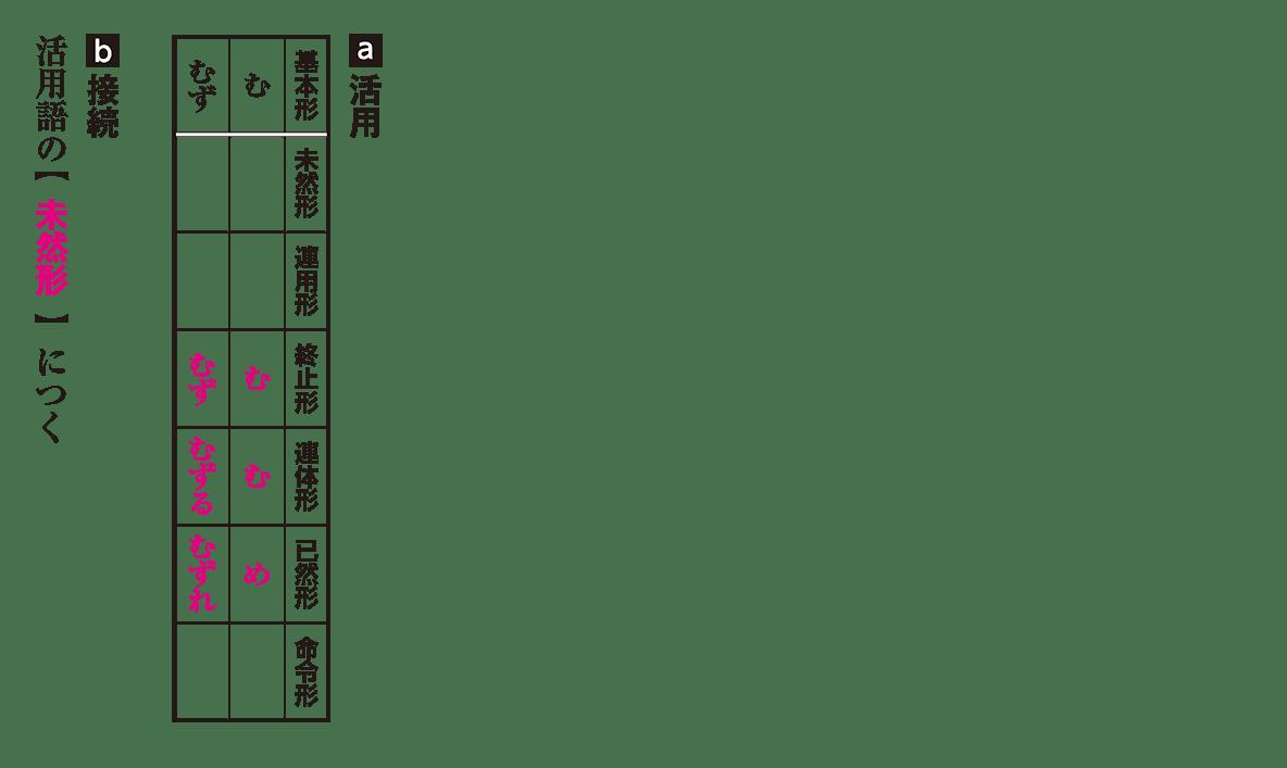 高校古文 3章7 活用と接続