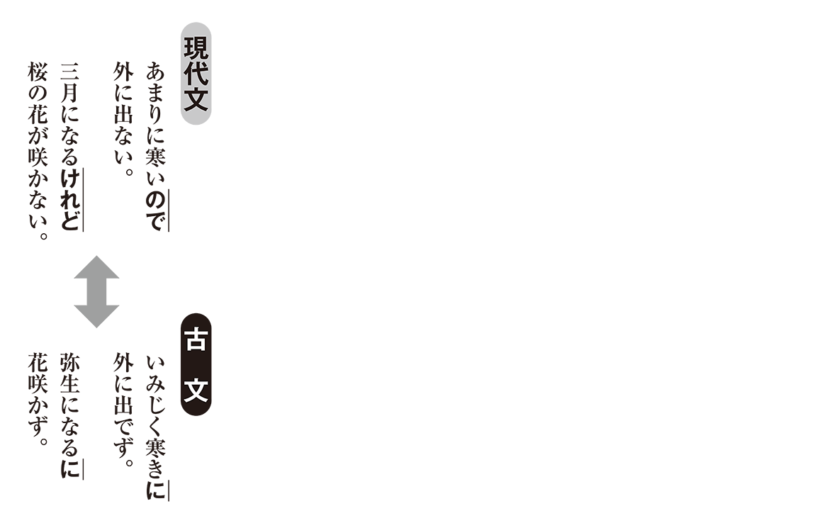 高校古文 4章5 現代文と古文の比較