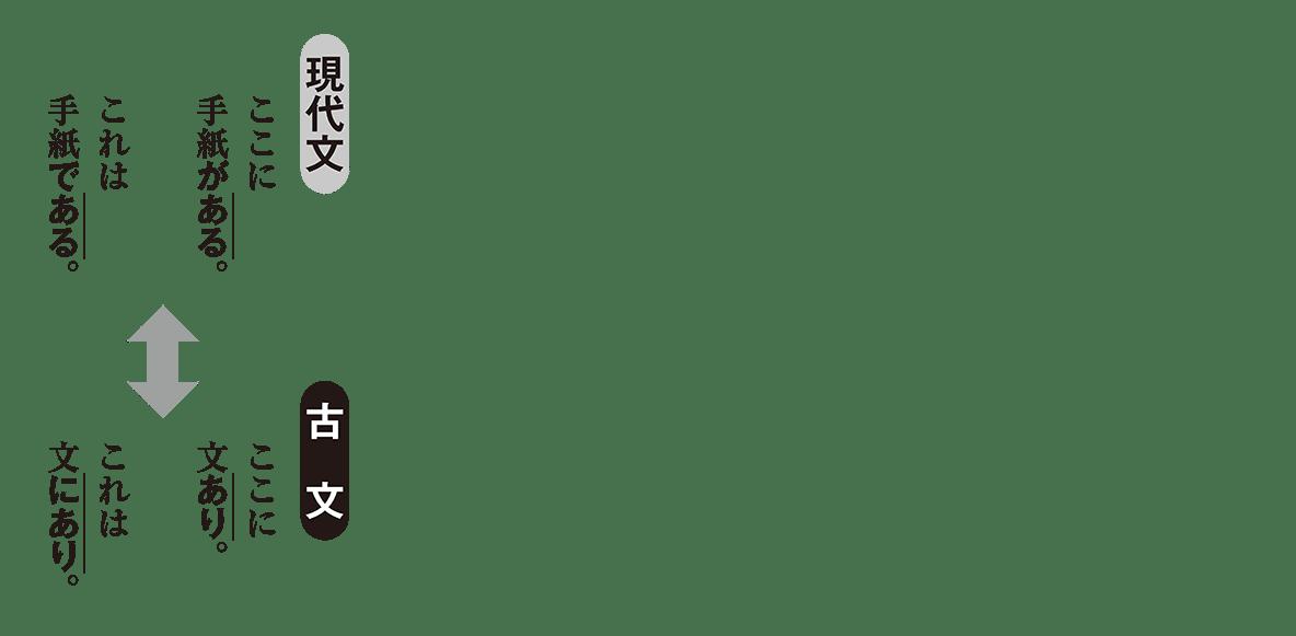 高校古文 5章2 本動詞と補助動詞