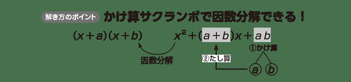 高校数学Ⅰ 数と式16 ポイント