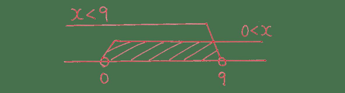高校数学Ⅰ 数と式43 例題(2)の答え 数直線だけ