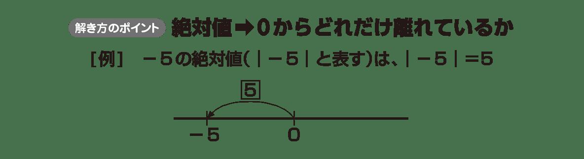 高校数学Ⅰ 数と式48 ポイント