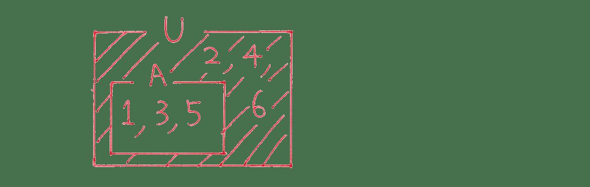 高校数学Ⅰ 数と式68 例題の答えの先頭 集合の図