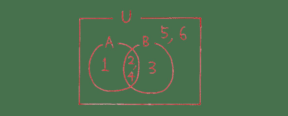 高校数学Ⅰ 数と式69 例題の答えの右下 集合の図