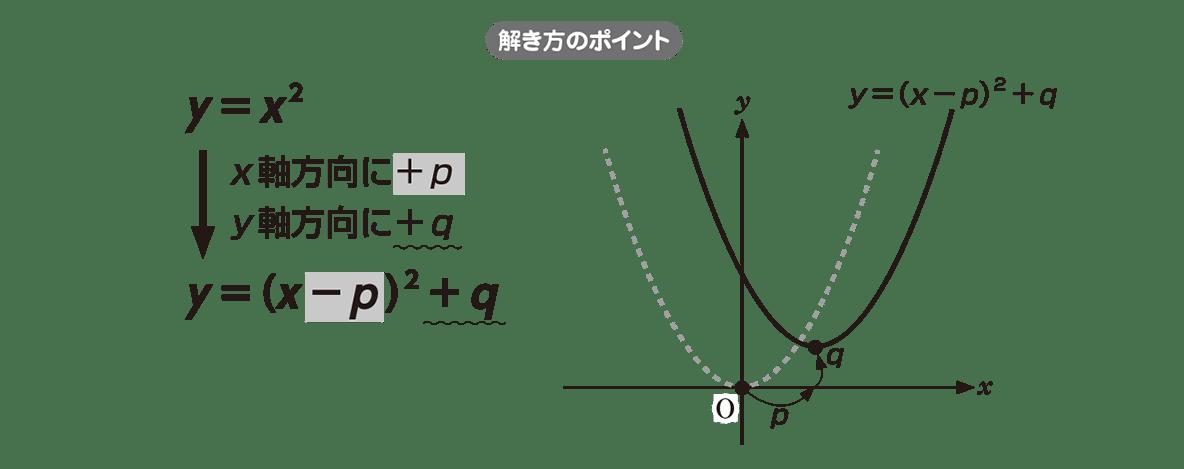 高校数学Ⅰ 2次関数10 ポイント