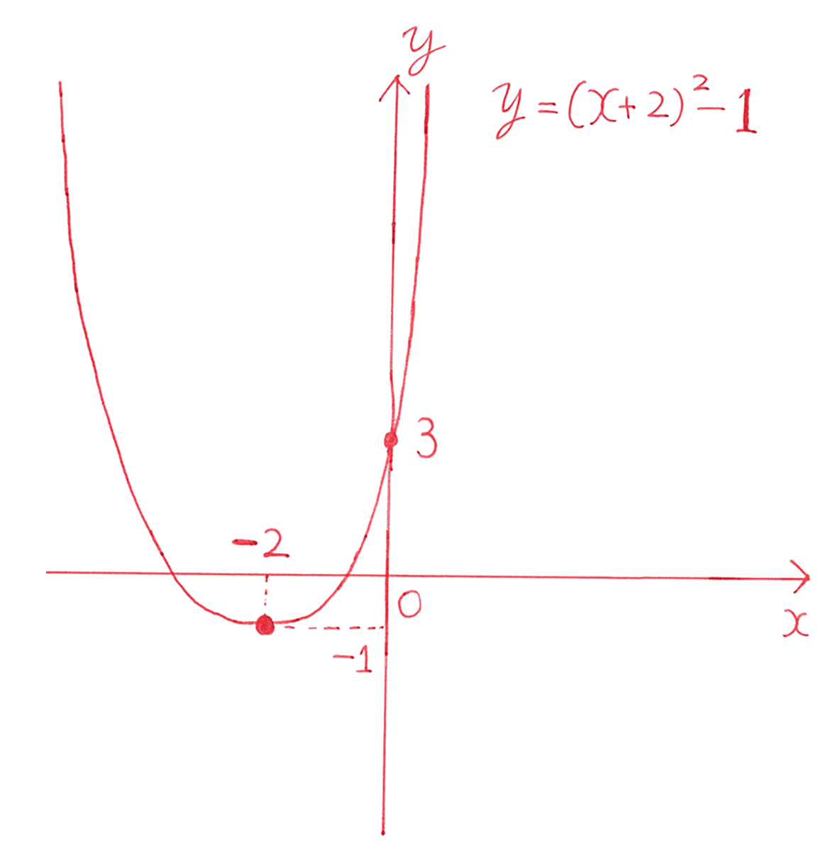 高校数学Ⅰ 2次関数10 練習の答え