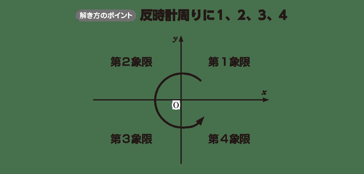 高校数学Ⅰ 2次関数18 ポイント