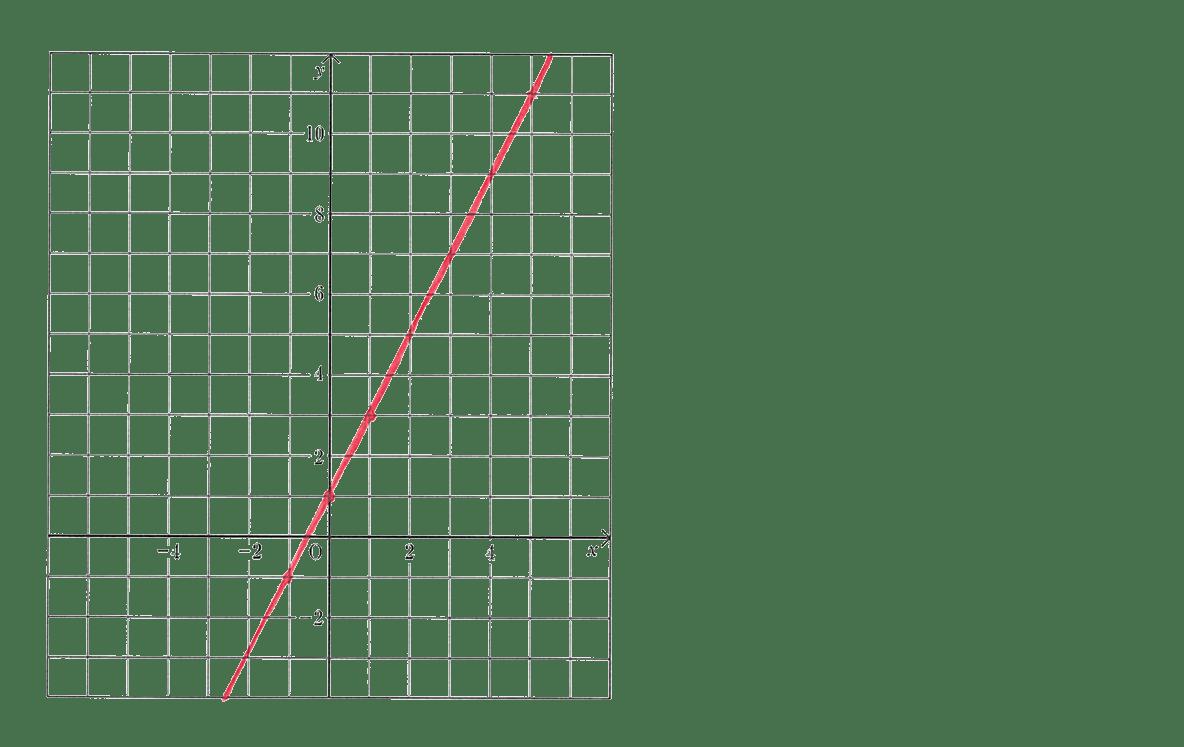 高校数学Ⅰ 2次関数2 例題の答え
